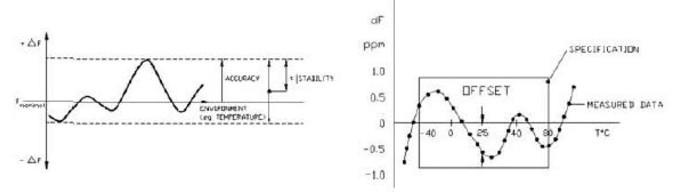 石英晶体振荡器的应用技术指标单个解析