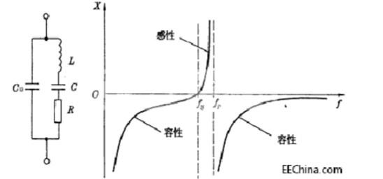 电抗频率特性曲线图