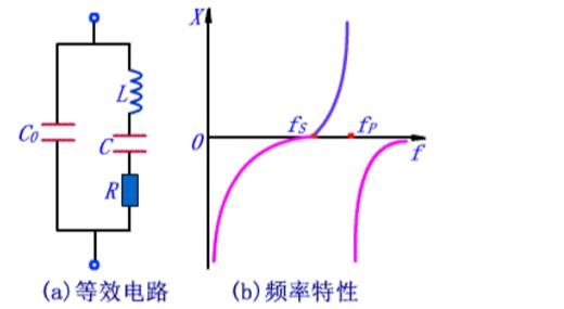 将二氧化硅(SiO2)结晶体按一定的方向切割成很薄的晶片,再将晶片两个对应的表面抛光和涂敷银层,并作为两个极引出管脚,加以封装,就构成石英晶体谐振器.下面CEOB2B晶振平台给大家介绍石英晶体弦波振荡电路的应用特点. 压电效应和压电振荡 1.在石英晶体两个管脚加交变电场时,它将会产有利于一定频率的机械变形,而这种机械振动又会产生交变电场,上述物理现象称为压电效应.