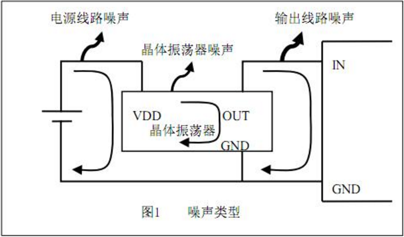 有源晶振低相噪与外围电路设计思路