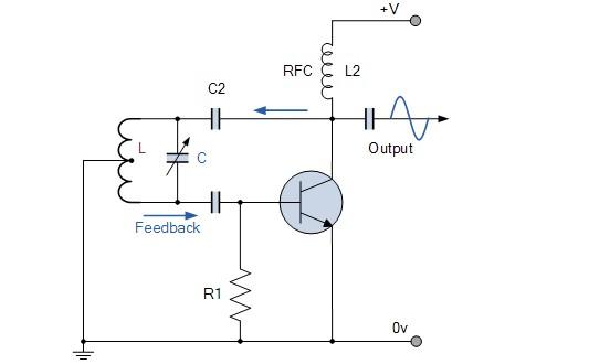 """注:如果使用两个单独的线圈,包括它们的互感M,则LT是总累积耦合电感. 晶振振荡频率可以通过改变""""调谐""""电容C或通过改变线圈内铁氧化铁芯的位置(感应调谐)来调整,从而在很宽的频率范围内提供输出,使调谐变得非常容易.此外,Hartley石英晶体振荡器产生的输出幅度在整个频率范围内都是恒定的."""