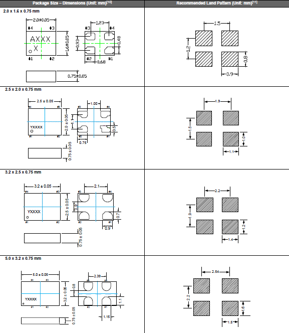 PCB设计指导 (1) 理想情况下,机械蜂鸣器应安装在一个独立于晶体器件的PCB板上。如果您安装在同一个PCB板上,最好使用余量或切割PCB。当应用于PCB板本身或PCB板体内部时,机械振动程度有所不同。建议遵照内部板体特性。 (2) 在设计时请参考相应的推荐封装。 (3) 在使用焊料助焊剂时,按JIS标准(JIS C 60068-2-20/IEC 60,068-2-20).
